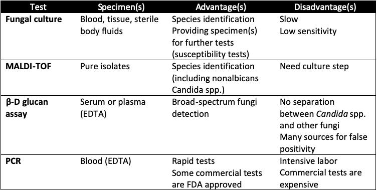 Specimen types and invasive candidiasis diagnostic tests
